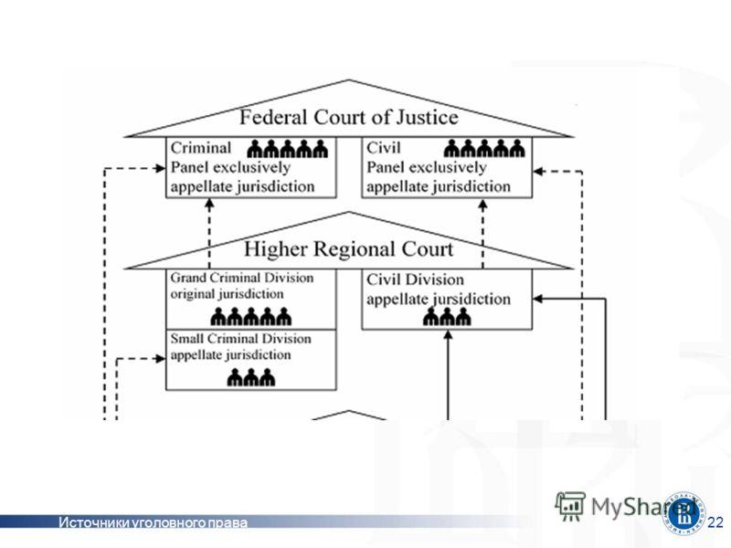 Источники уголовного права22 рпр