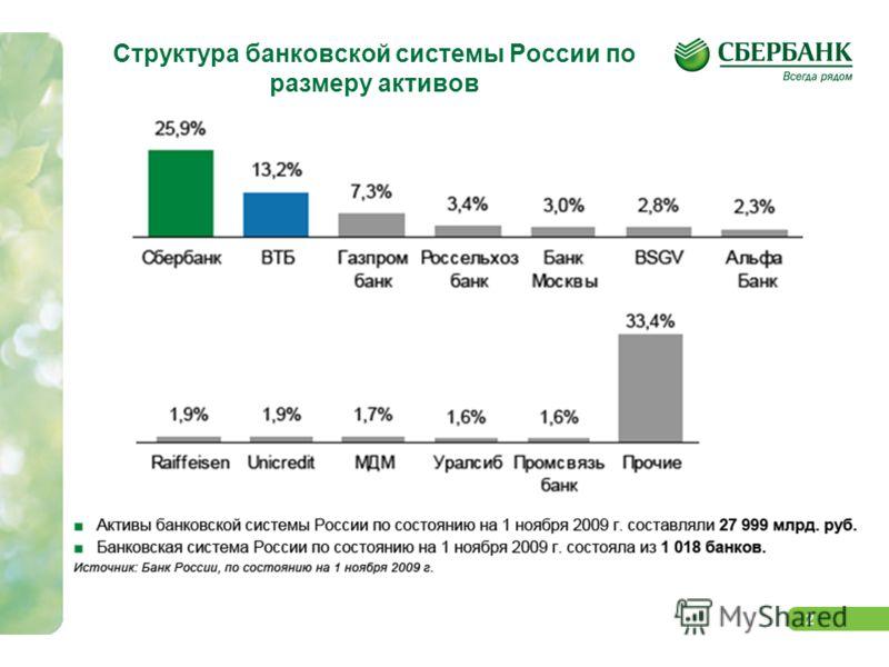2 Структура банковской системы России по размеру активов