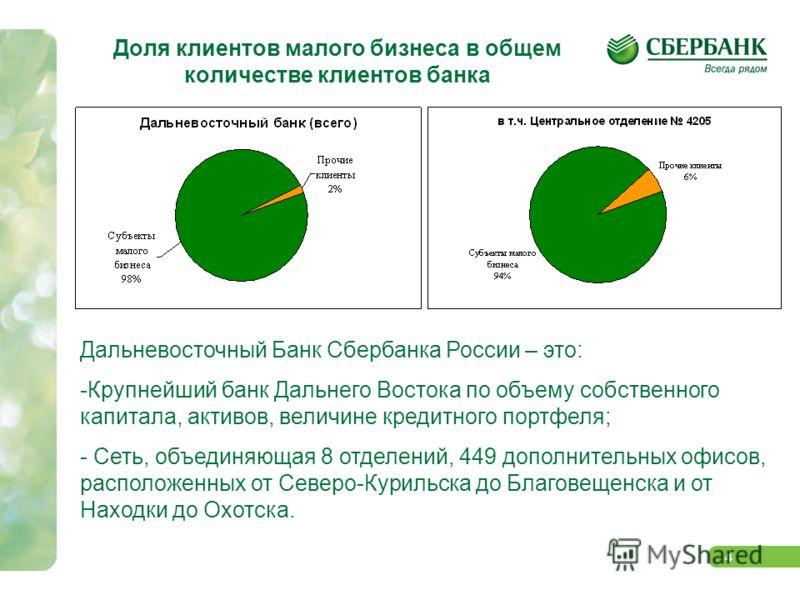 4 Доля клиентов малого бизнеса в общем количестве клиентов банка Дальневосточный Банк Сбербанка России – это: -Крупнейший банк Дальнего Востока по объему собственного капитала, активов, величине кредитного портфеля; - Сеть, объединяющая 8 отделений,
