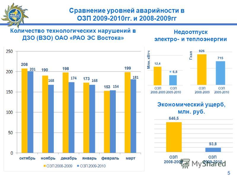 Сравнение уровней аварийности в ОЗП 2009-2010гг. и 2008-2009гг Недоотпуск электро- и теплоэнергии Экономический ущерб, млн. руб. ОЗП 2008-2009 ОЗП 2009-2010 ОЗП 2008-2009 ОЗП 2009-2010 Млн. кВтч Гкал Количество технологических нарушений в ДЗО (ВЗО) О
