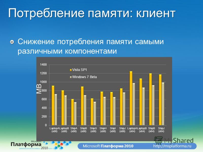 http://msplatforma.ruMicrosoft Платформа 2010 Потребление памяти: клиент Снижение потребления памяти самыми различными компонентами MB