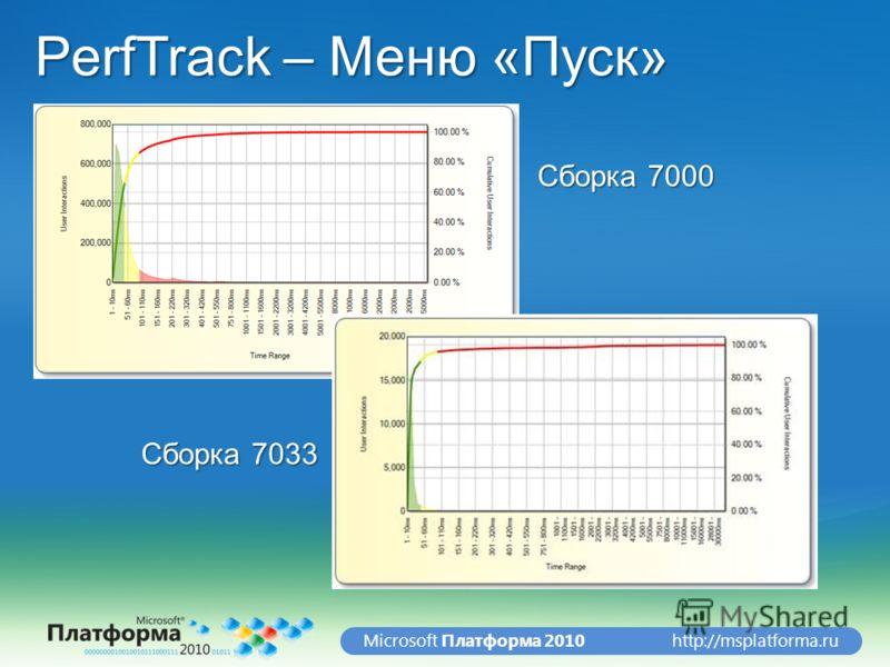 http://msplatforma.ruMicrosoft Платформа 2010 PerfTrack – Меню «Пуск» Сборка 7000 Сборка 7033