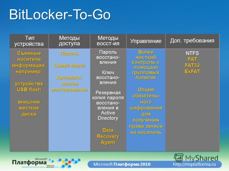 http://msplatforma.ruMicrosoft Платформа 2010 BitLocker-To-Go