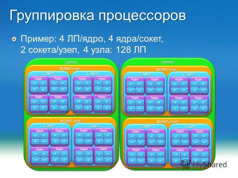 http://msplatforma.ruMicrosoft Платформа 2010 Группировка процессоров Пример: 4 ЛП/ядро, 4 ядра/сокет, 2 сокета/узел, 4 узла: 128 ЛП ГруппаГруппа NUMA-узел СокетСокет Ядро LP Ядро LP Ядро LP Ядро LP СокетСокет Ядро LP Ядро LP Ядро LP Ядро LP NUMA-узе