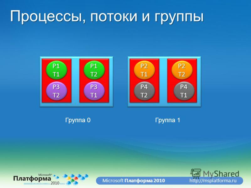 http://msplatforma.ruMicrosoft Платформа 2010 Процессы, потоки и группы P1T1P1T1P1T2P1T2 Группа 0Группа 1 P2T1P2T1P2T2P2T2 P3T2P3T2P3T1P3T1P4T2P4T2P4T1P4T1