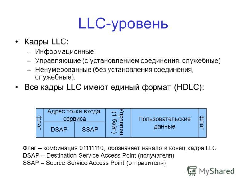 LLC-уровень Кадры LLC: –Информационные –Управляющие (с установлением соединения, служебные) –Ненумерованные (без установления соединения, служебные). Все кадры LLC имеют единый формат (HDLC): флаг Адрес точки входа сервиса Управлен. (1 байт) DSAPSSAP