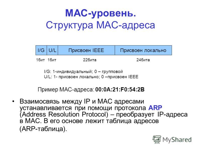 Присвоен IEEEПрисвоен локальноU/LI/G 1бит 1бит 22бита24бита I/G: 1-индивидуальный; 0 – групповой U/L: 1- присвоен локально; 0 –присвоен IEEE МАС-уровень. Структура МАС-адреса Взаимосвязь между IP и МАС адресами устанавливается при помощи протокола AR