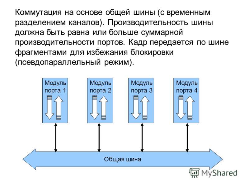 Коммутация на основе общей шины (с временным разделением каналов). Производительность шины должна быть равна или больше суммарной производительности портов. Кадр передается по шине фрагментами для избежания блокировки (псевдопараллельный режим). Обща