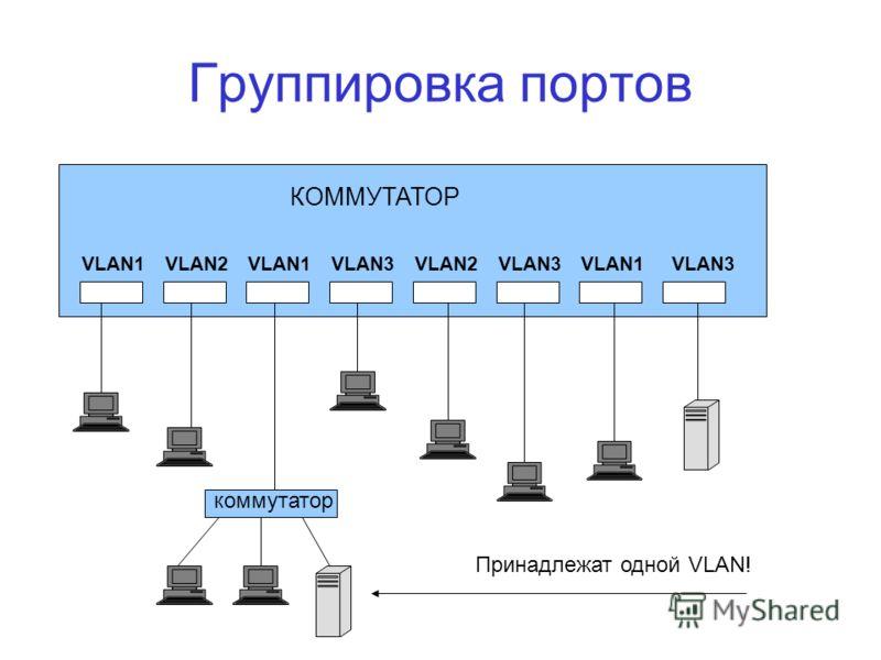 Группировка портов КОММУТАТОР VLAN1 VLAN2 VLAN3 Принадлежат одной VLAN! коммутатор
