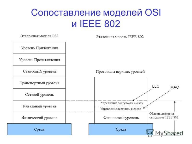 Сопоставление моделей OSI и IEEE 802 Область действия стандартовIEEE 802 Протоколы верхних уровней Эталонная модель IEEE 802 Управление доступом к каналу Управление доступом к среде LLC МАС