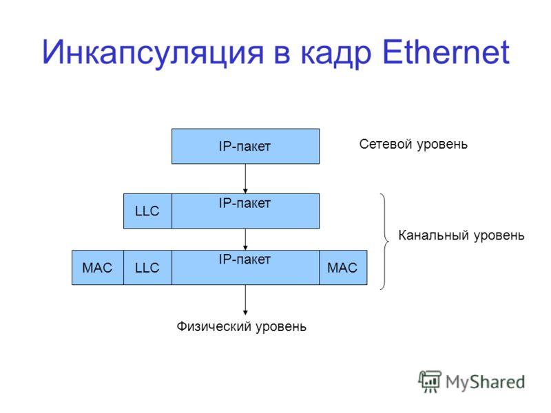 Инкапсуляция в кадр Ethernet IP-пакет LLC MAC Физический уровень Сетевой уровень Канальный уровень