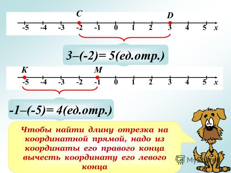 -5 -4 -3 -2 -1 0 1 2 3 4 5 х С D ? 3–(-2)= 5(ед.отр.) ? -1–(-5)= 4(ед.отр.) Чтобы найти длину отрезка на координатной прямой, надо из координаты его правого конца вычесть координату его левого конца КМ