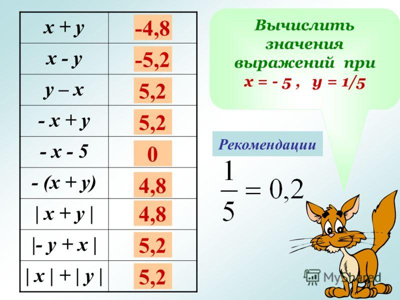 Вычислить значения выражений при х = - 5, у = 1/5 х + у х - у у – х - х + у - х - 5 - (х + у) | х + у | |- у + х | | х | + | у | Рекомендации -4,8 -5,2 5,2 0 4,8 5,2