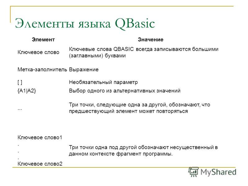 ЭлементЗначение Ключевое слово Ключевые слова QBASIC всегда записываются большими (заглавными) буквами Метка-заполнительВыражение [ ]Необязательный параметр {А1|А2}Выбор одного из альтернативных значений... Три точки, следующие одна за другой, обозна