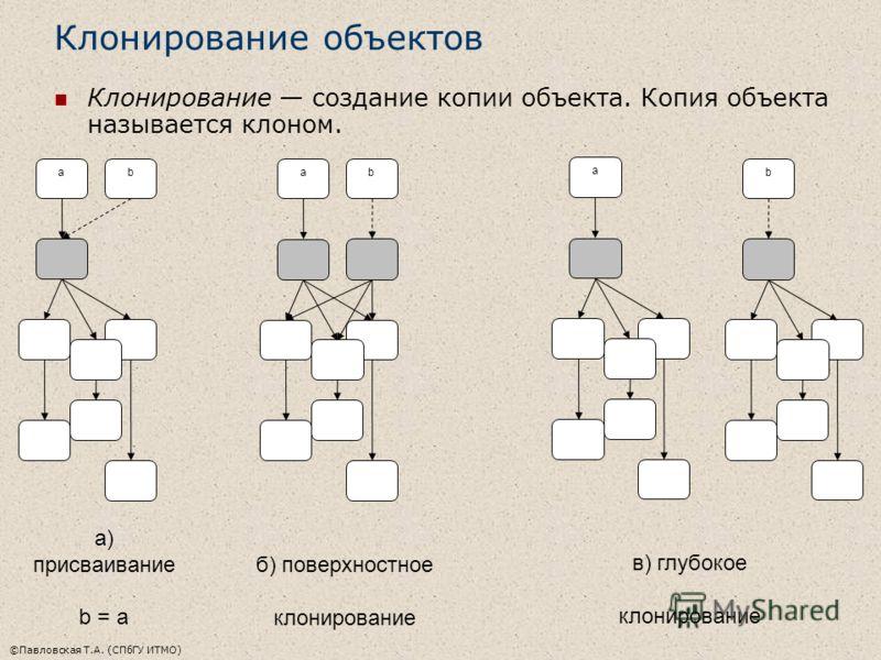 ©Павловская Т.А. (СПбГУ ИТМО) Клонирование объектов Клонирование создание копии объекта. Копия объекта называется клоном. ab a) присваивание b = a ab б) поверхностное клонирование a b в) глубокое клонирование