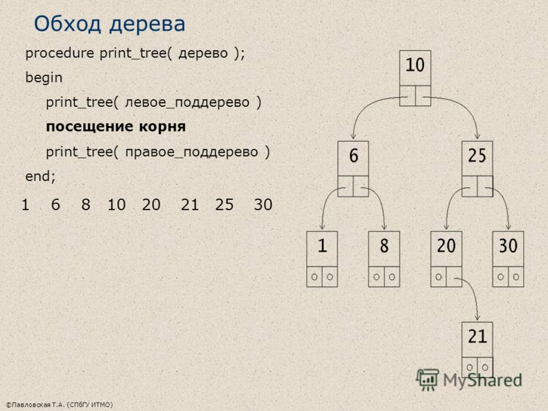 ©Павловская Т.А. (СПбГУ ИТМО) Обход дерева procedure print_tree( дерево ); begin print_tree( левое_поддерево ) посещение корня print_tree( правое_поддерево ) end; 1681020212530