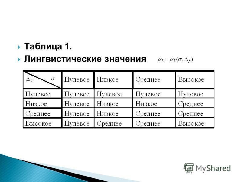 Таблица 1. Лингвистические значения