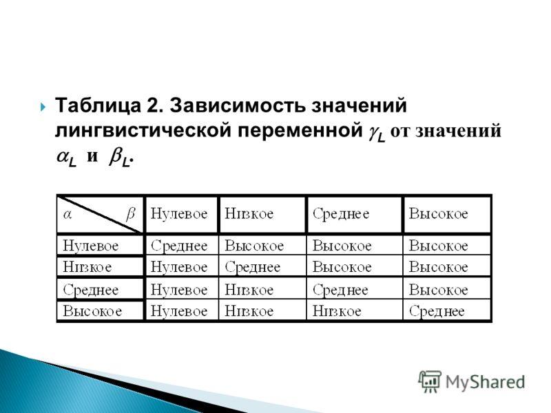 Таблица 2. Зависимость значений лингвистической переменной L от значений L и L.