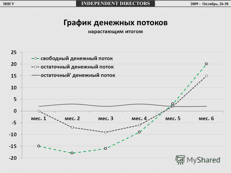 График денежных потоков нарастающим итогом