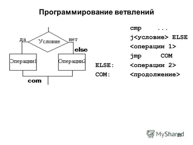 26 Программирование ветвлений cmp... j ELSE jmp COM ELSE: COM: