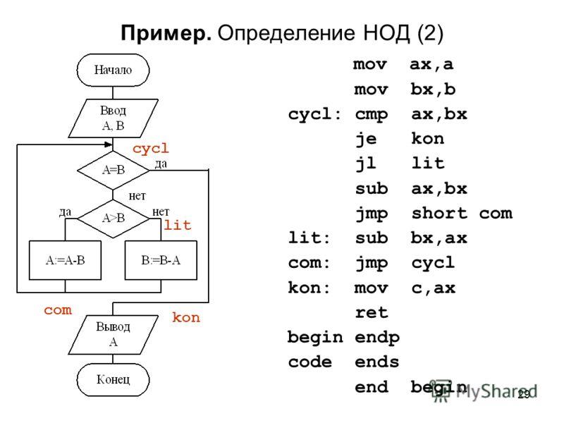 29 Пример. Определение НОД (2) mov ax,a mov bx,b cycl: cmp ax,bx je kon jl lit sub ax,bx jmp short com lit: sub bx,ax com: jmp cycl kon: mov c,ax ret begin endp code ends end begin com kon cycl lit