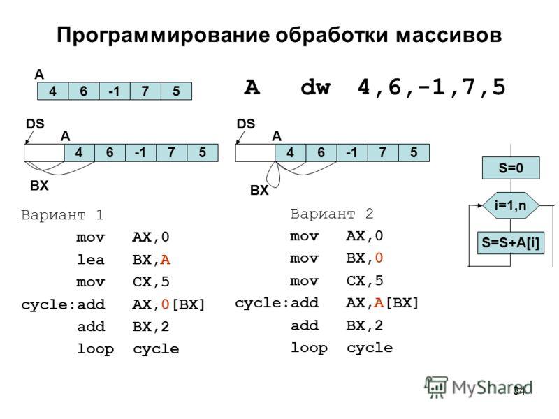 34 Программирование обработки массивов Adw4,6,-1,7,5 Вариант 1 movAX,0 leaBX,A movCX,5 cycle:addAX,0[BX] addBX,2 loopcycle 4675 A S=0 i=1,n S=S+A[i] Вариант 2 movAX,0 movBX,0 movCX,5 cycle:addAX,A[BX] addBX,2 loopcycle 4675 A DS 4675 A DS BX