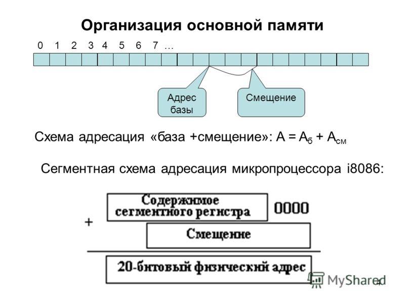 4 Организация основной памяти 0 1 2 3 4 5 6 7 … Адрес базы Смещение Схема адресация «база +смещение»: A = A б + А см Сегментная схема адресация микропроцессора i8086: