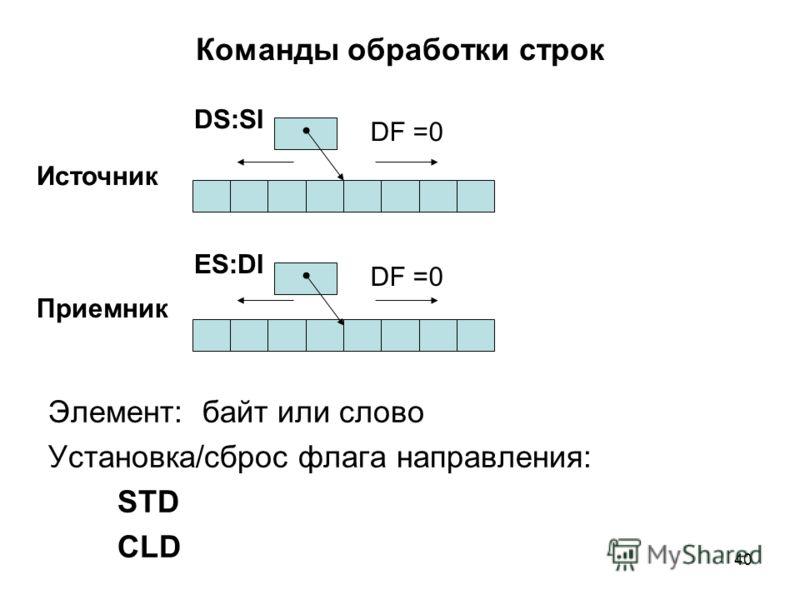 40 Команды обработки строк Элемент: байт или слово Установка/сброс флага направления: STD CLD DS:SI ES:DI Источник Приемник DF =0