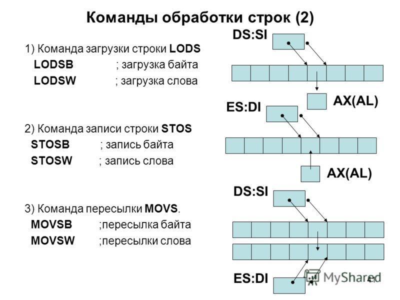 41 Команды обработки строк (2) 1) Команда загрузки строки LODS LODSB ; загрузка байта LODSW ; загрузка слова 2) Команда записи строки STOS STOSB ; запись байта STOSW ; запись слова 3) Команда пересылки MOVS. MOVSB ;пересылка байта МОVSW ;пересылки сл