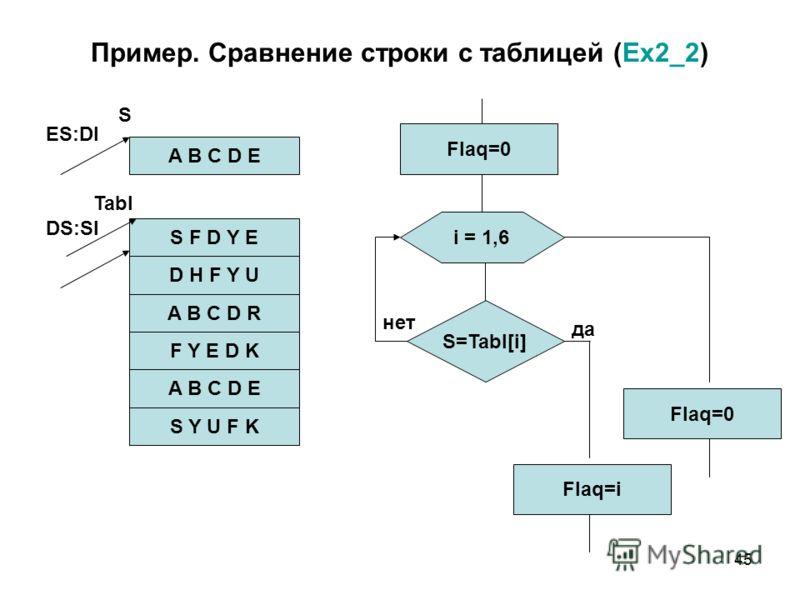 45 Пример. Сравнение строки с таблицей (Ex2_2) A B C D E S F D Y E D H F Y U A B C D R F Y E D K A B C D E S Y U F K S Tabl ES:DI DS:SI Flaq=0 i = 1,6 S=Tabl[i] Flaq=0 нет да Flaq=i