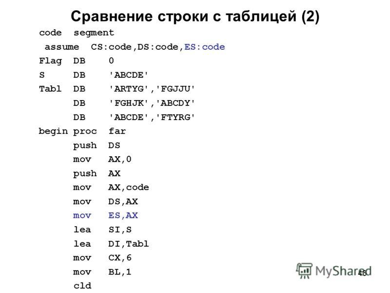 46 Сравнение строки с таблицей (2) code segment assume CS:code,DS:code,ES:code Flag DB 0 S DB 'ABCDE' Tabl DB 'ARTYG','FGJJU' DB 'FGHJK','ABCDY' DB 'ABCDE','FTYRG' begin proc far push DS mov AX,0 push AX mov AX,code mov DS,AX mov ES,AX lea SI,S lea D