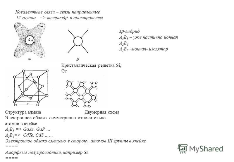 Ковалентные связи – связи направленные IV группа => тетраэдр в пространстве sp -гибрид A 3 B 5 – уже частично ионная A 2 B 6 A 1 B 7 –ионная- изолятор Кристаллическая решетка Si, Ge Структура алмаза Двумерная схема Электронное облако симметрично отно