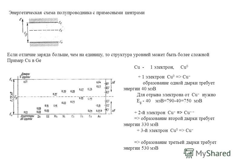 Энергетическая схема полупроводника с примесными центрами Если отличие заряда больше, чем на единицу, то структура уровней может быть более сложной Пример Cu в Ge Cu - 1 электрон, Cu 0 + 1 электрон Cu 0 => Cu образование одной дырки требует энергии 4