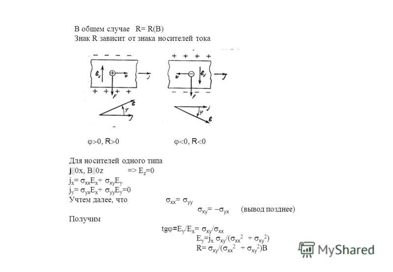R R Для носителей одного типа j||0x, B||0z => E z =0 j x = xx E x + xy E y j y = yx E x + yy E y =0 Учтем далее, что xx = yy xy = yx (вывод позднее) Получим tg = E y /E x = xy / xx E y =j x xy /( xx 2 + xy 2 ) R= xy /( xx 2 + xy 2 )B В общем случае R