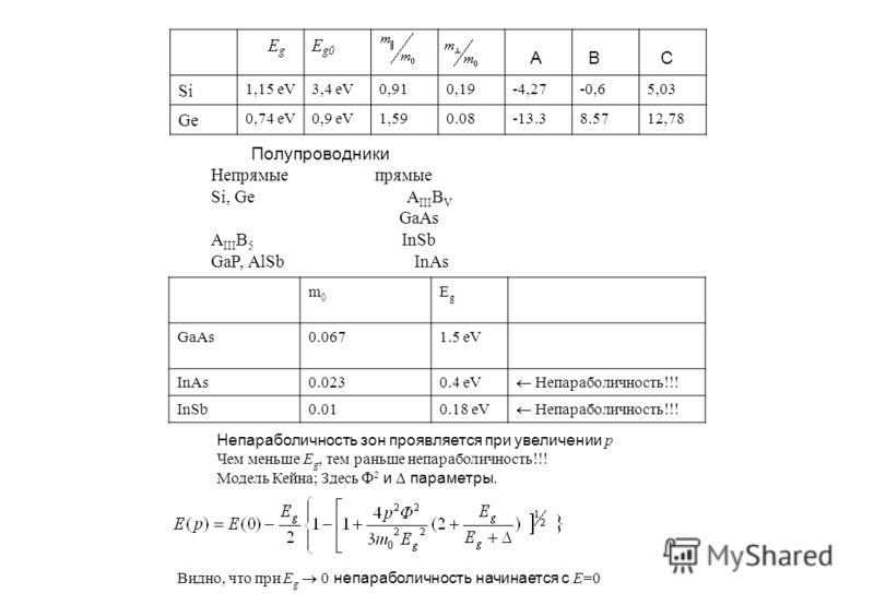 E g E g0 A B C Si 1,15 eV3,4 eV0,910,19-4,27-0,65,03 Ge 0,74 eV0,9 eV1,590.08-13.38.5712,78 Полупроводники Непрямые прямые Si, Ge A III B V GaAs A III B 5 InSb GaP, AlSb InAs m0m0 EgEg GaAs0.0671.5 eV InAs0.0230.4 eV Непараболичность InSb0.010.18 eV