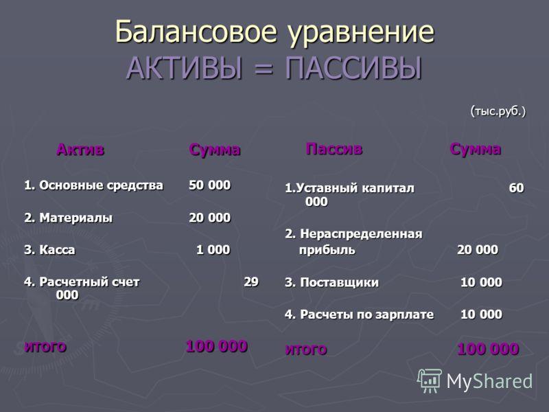 Балансовое уравнение АКТИВЫ = ПАССИВЫ АктивСумма 1. Основные средства50 000 2. Материалы20 000 3. Касса 1 000 4. Расчетный счет29 000 ИТОГО 100 000 (тыс.руб.) ПассивСумма 1.Уставный капитал 60 000 2. Нераспределенная прибыль 20 000 3. Поставщики 10 0