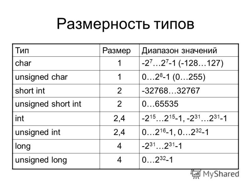Размерность типов ТипРазмерДиапазон значений char1-2 7 …2 7 -1 (-128…127) unsigned char10…2 8 -1 (0…255) short int2-32768…32767 unsigned short int20…65535 int2,4-2 15 …2 15 -1, -2 31 …2 31 -1 unsigned int2,40…2 16 -1, 0…2 32 -1 long4-2 31 …2 31 -1 un