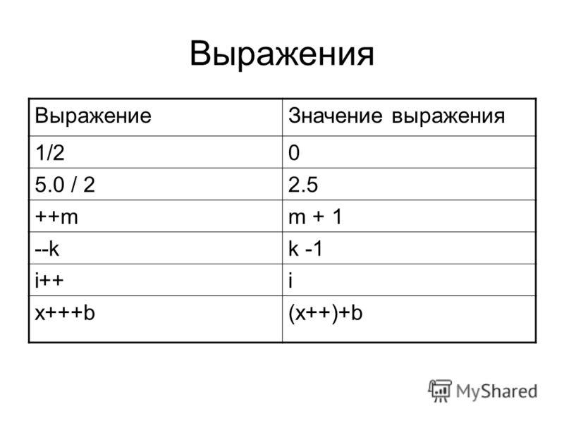 Выражения ВыражениеЗначение выражения 1/20 5.0 / 22.5 ++mm + 1 --kk -1 i++i x+++b(x++)+b
