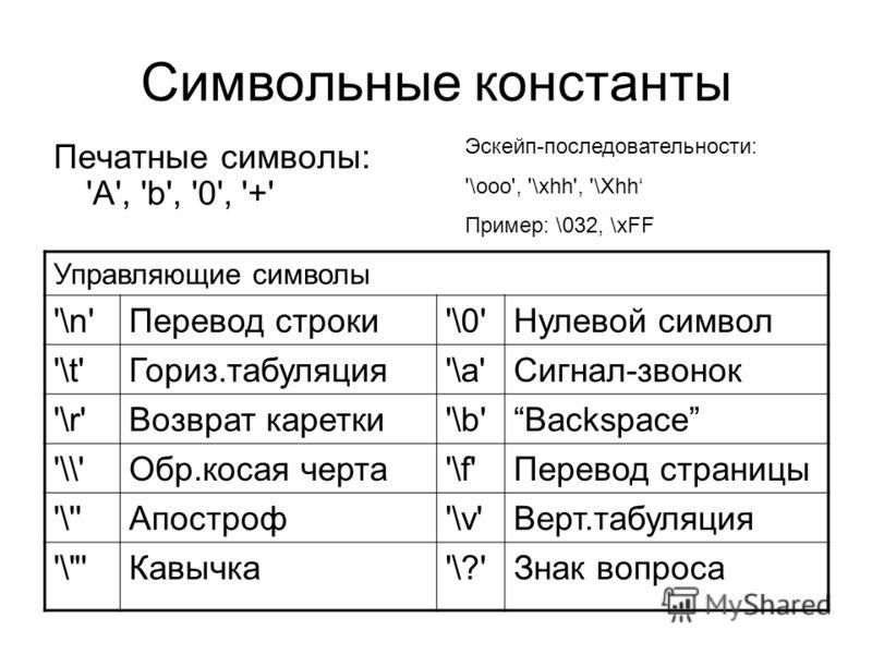 Символьные константы Печатные символы: 'A', 'b', '0', '+' Управляющие символы '\n'Перевод строки'\0'Нулевой символ '\t'Гориз.табуляция'\a'Сигнал-звонок '\r'Возврат каретки'\b'Backspace '\\'Обр.косая черта'\f'Перевод страницы '\''Апостроф'\v'Верт.табу