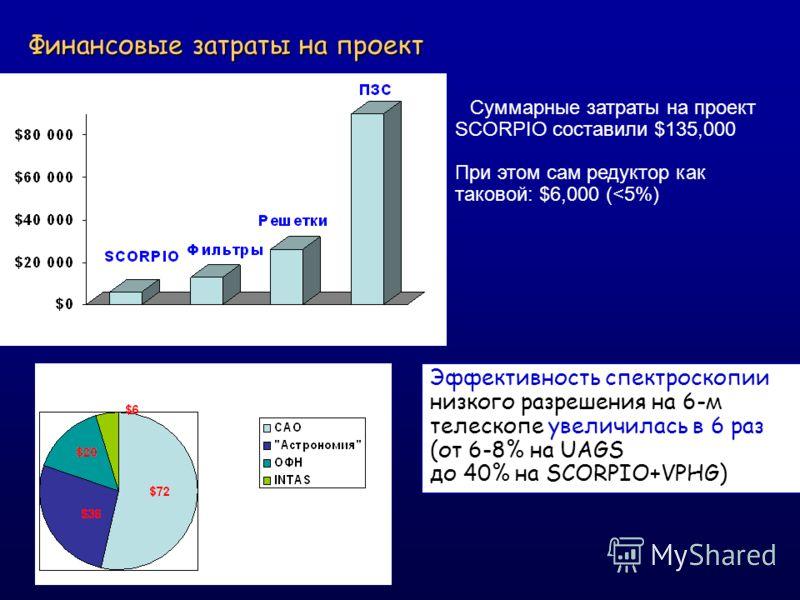 Финансовые затраты на проект Суммарные затраты на проект SCORPIO составили $135,000 При этом сам редуктор как таковой: $6,000 (