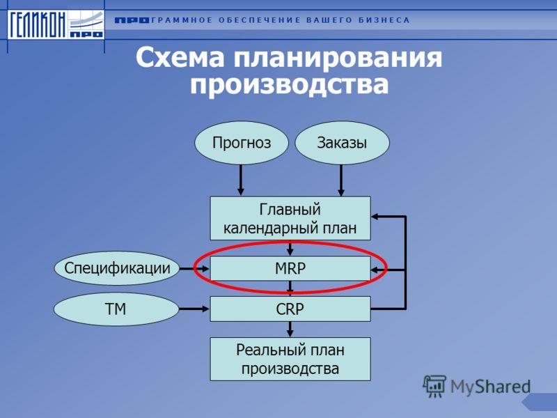 Схема планирования производства Главный календарный план MRP Реальный план производства СRP ПрогнозЗаказы Спецификации ТМ