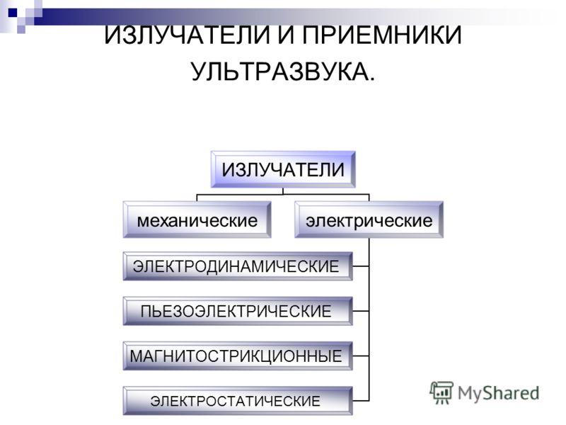 ИЗЛУЧАТЕЛИ И ПРИЕМНИКИ УЛЬТРАЗВУКА. ИЗЛУЧАТЕЛИ механическиеэлектрические ЭЛЕКТРОДИНАМИЧЕСКИЕ ПЬЕЗОЭЛЕКТРИЧЕСКИЕ МАГНИТОСТРИКЦИОННЫЕ ЭЛЕКТРОСТАТИЧЕСКИЕ