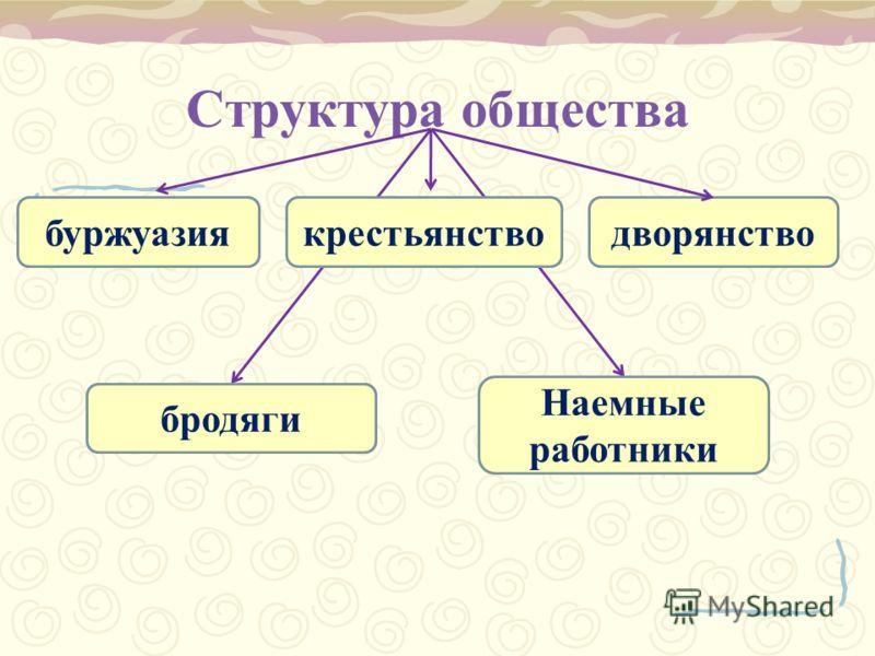 Структура общества буржуазиякрестьянстводворянство Наемные работники бродяги