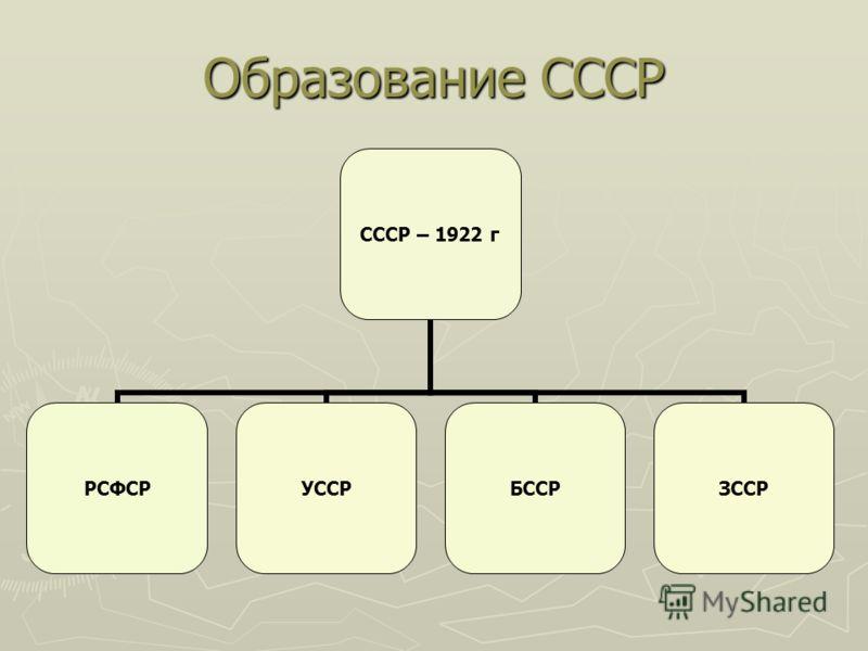 Образование СССР СССР – 1922 г РСФСРУССРБССРЗССР