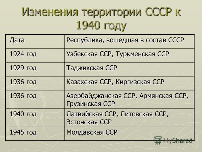 Изменения территории СССР к 1940 году Дата Дата Республика, вошедшая в состав СССР 1924 год 1924 год Узбекская ССР, Туркменская ССР 1929 год 1929 год Таджикская ССР 1936 год 1936 год Казахская ССР, Киргизская ССР 1936 год 1936 год Азербайджанская ССР