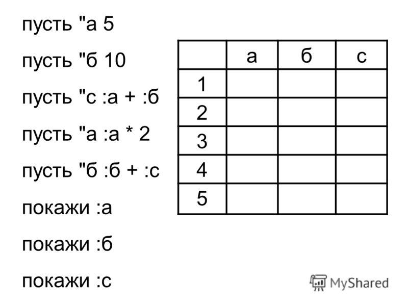 пусть а 5 пусть б 10 пусть с :а + :б пусть а :а * 2 пусть б :б + :с покажи :а покажи :б покажи :с абс 1 2 3 4 5