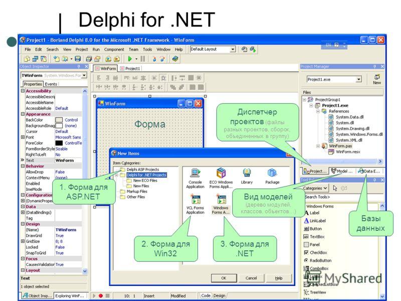 Delphi for.NET 2. Форма для Win32 3. Форма для.NET 1. Форма для ASP.NET Диспетчер проектов (файлы разных проектов, сборок, объединенных в группу) Вид моделей (дерево модулей, классов, объектов…) Базы данных Форма