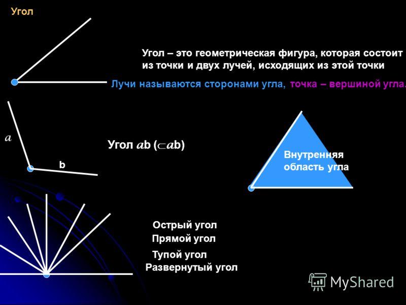 Угол Угол – это геометрическая фигура, которая состоит из точки и двух лучей, исходящих из этой точки Лучи называются сторонами угла,точка – вершиной угла. a b Угол a b ( a b) Внутренняя область угла Острый угол Прямой угол Тупой угол Развернутый уго
