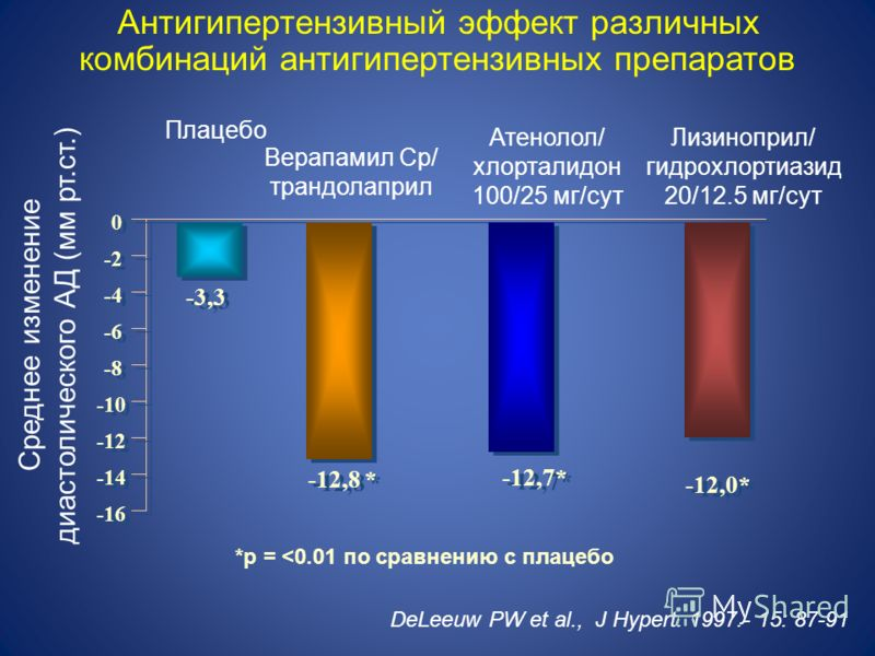 Антигипертензивный эффект различных комбинаций антигипертензивных препаратов Плацебо Верапамил Ср/ трандолаприл Атенолол/ хлорталидон 100/25 мг/сут Лизиноприл/ гидрохлортиазид 20/12.5 мг/сут *p =