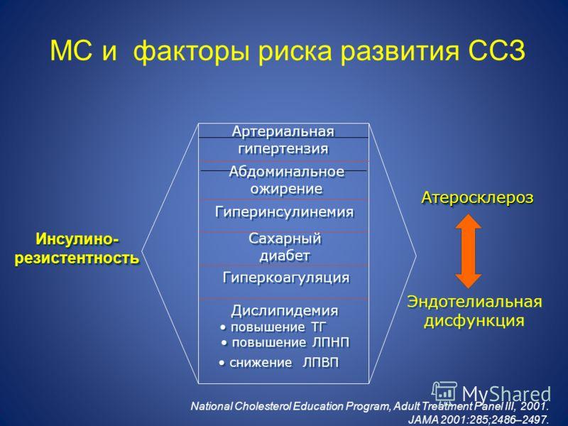 МС и факторы риска развития ССЗ АтеросклерозАтеросклероз Эндотелиальная дисфункция Артериальная гипертензия Абдоминальное ожирение Гиперинсулинемия Дислипидемия повышение ТГ повышение ЛПНП снижение ЛПВП Сахарный диабет Гиперкоагуляция Инсулино- резис